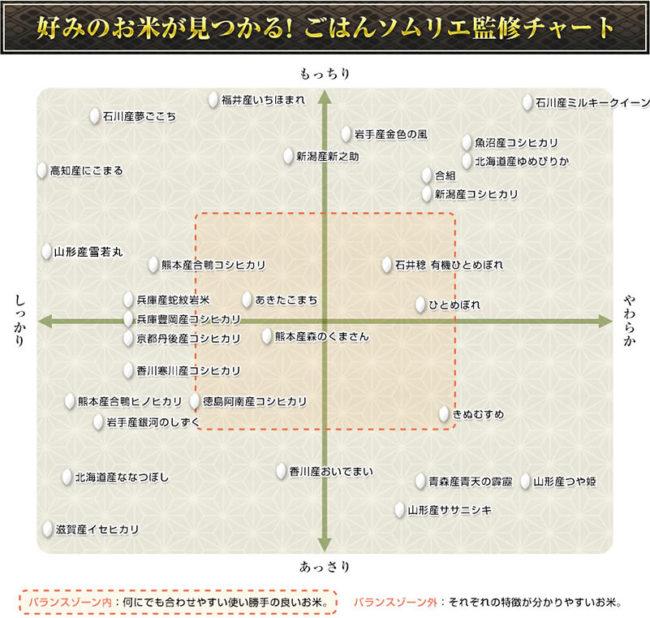 お米チャートグラフ